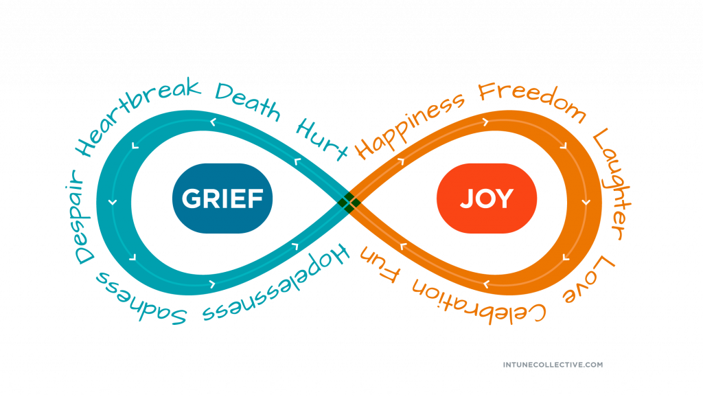 grief and joy on an infinity loop