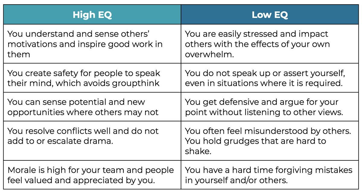 emotional intelligence for leaders chart